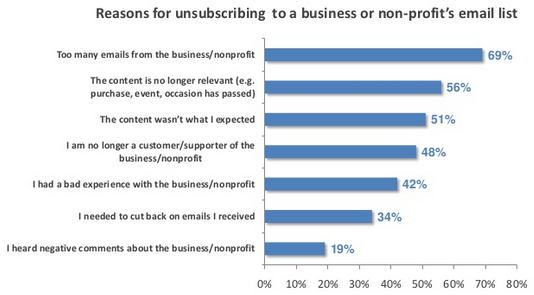 Reason for unsubscribing to business email list