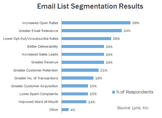 Email_list_segmentation_results
